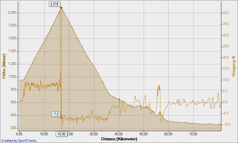 Höhenprofil Sterzing - Jaufenpass - Bozen