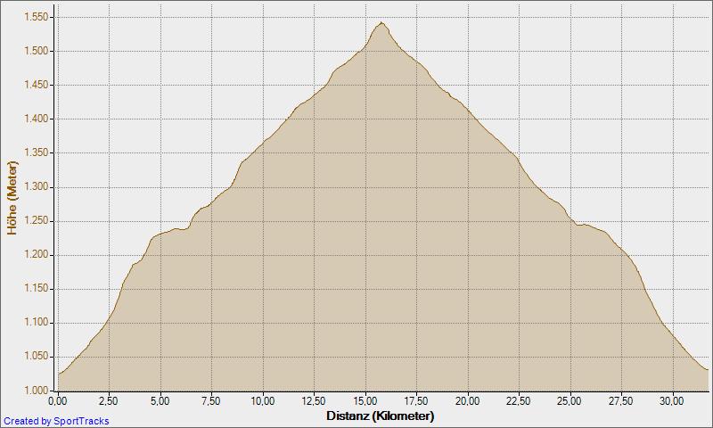 Höhenprofil Rennradrunde Rautal