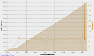 Höhenprofil und Steigung Jaufenpass von Osten (Sterzing) / Eisacktal