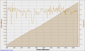 Höhenprofil und Steigung Jaufenpass von Westen (St. Leonhard) / Passeiertal