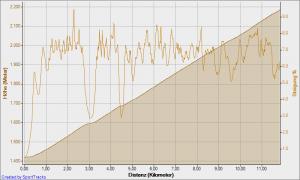 Höhenprofil und Steigung Pordoijoch von Südwesten (Canazei) / Fassatal