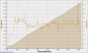 Höhenprofil und Steigung Penserjoch von Norden (Sterzing)
