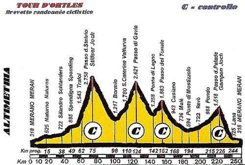 Höhenprofil Tour d'Ortles