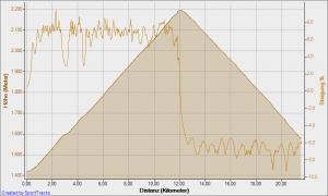 Höhenprofil von Canazei über das Pordoijoch nach Arabba