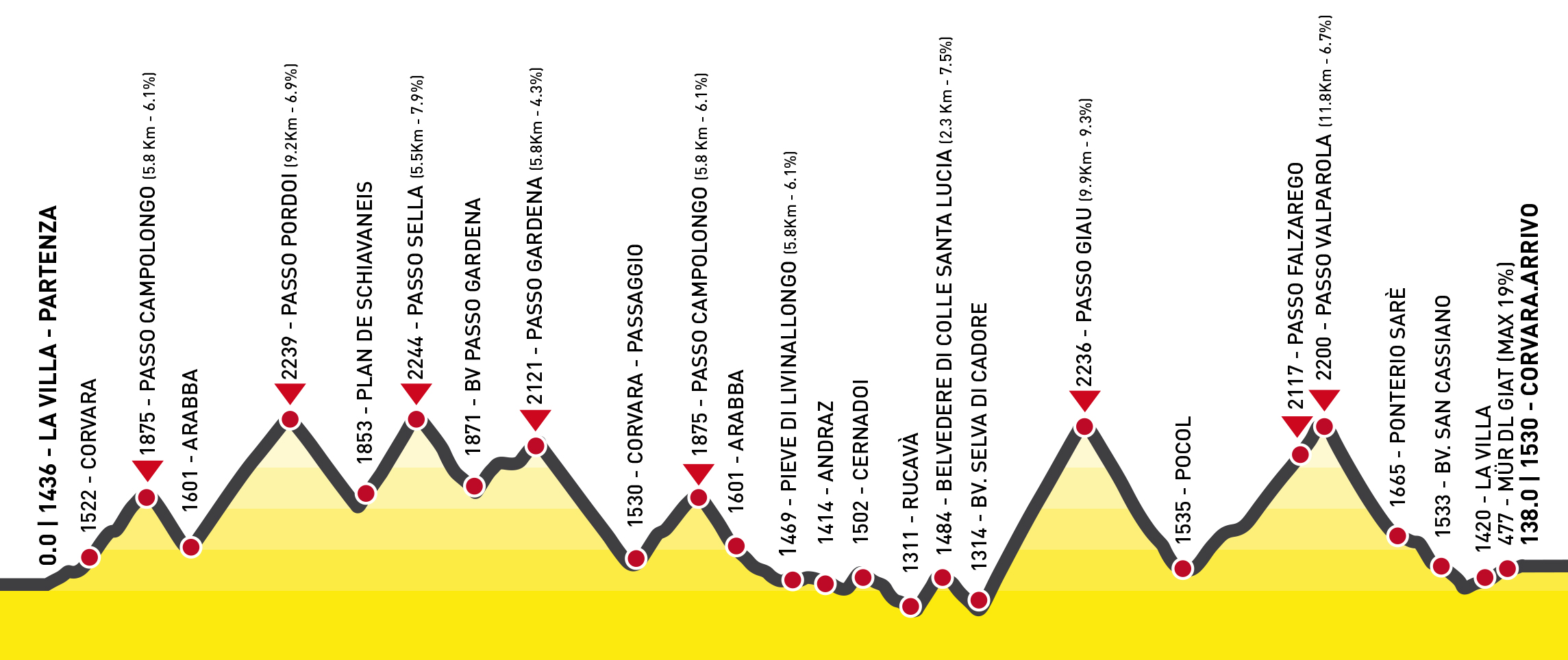 Maratona dles Dolomites Höhenprofil Maratonastrecke 2014