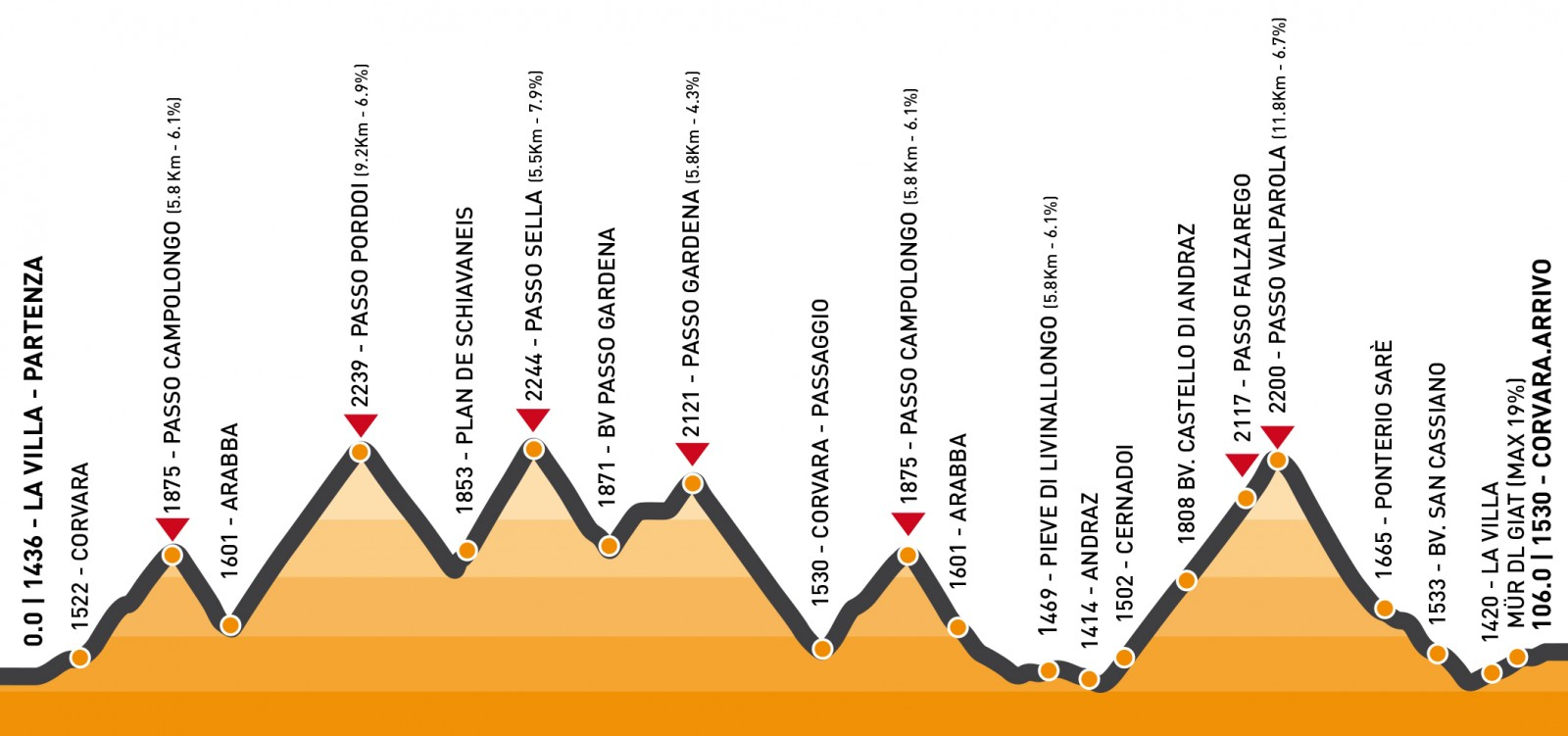 Maratona dles Dolomites Höhenprofil Mittlere Strecke 2014