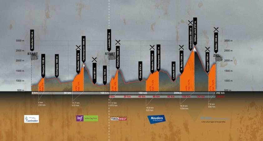 Endura Alpen-Traum Höhenprofil 2014