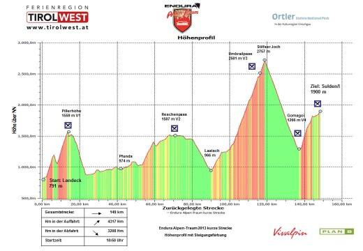 Endura Alpen Traum 2013 Höhenprofil kurze Strecke