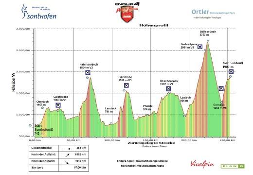 Endura Alpen Traum 2013 Höhenprofil lange Strecke