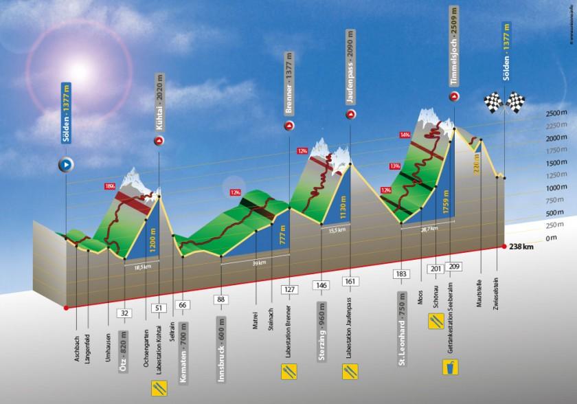 Höhenprofil Ötztaler Radmarathon