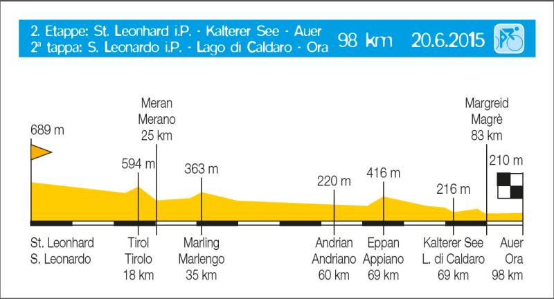 Euregio-Tour 2015: Etappe 2