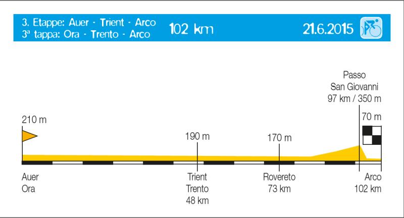 Euregio-Tour 2015: Etappe 3