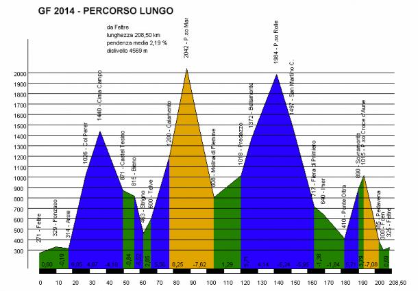 Höhenprofil Sportful Dolomiti Race