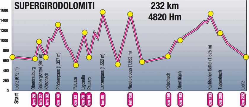 Höhenprofil Super Giro Dolomiti