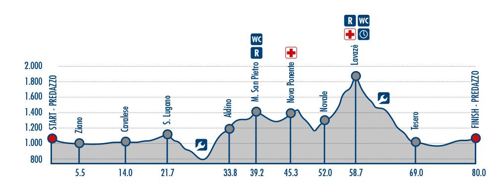 Marcialonga-Cycling / Höhenprofil Kurze Strecke
