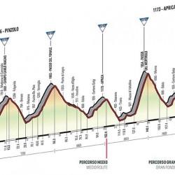 Höhenprofil Gran Fondo Giro d'Italia 2015