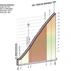 Höhenprofil Passo Mortirolo