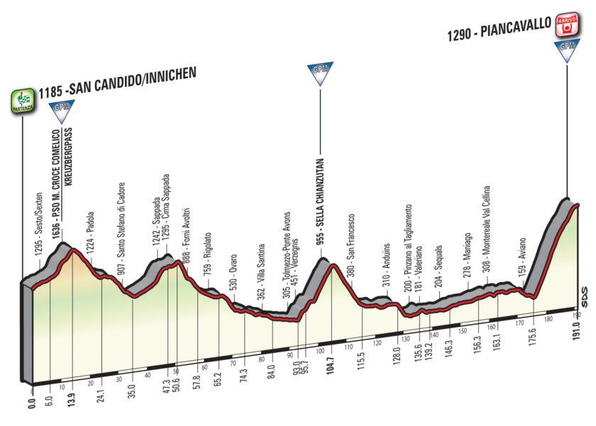 Giro d'Italia 2017 / Innichen - Piancavallo -Höhenprofil