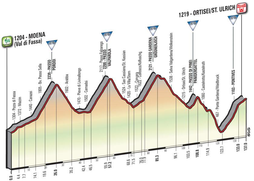 Giro d'Italia 2017 / Moena - Ortisei -Höhenprofil